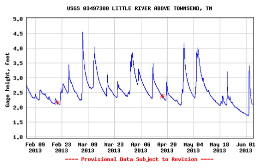 USGS Flow Chart for Little River over 120 days through June 4, 2013.