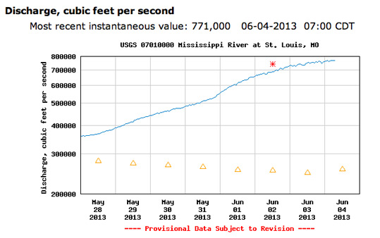 USGS Flow Chart for the Mississippi River at St. Louis over the past 7 days through June 4, 2013