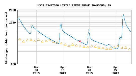 USGS Flow Gauge for Little River April 2013.