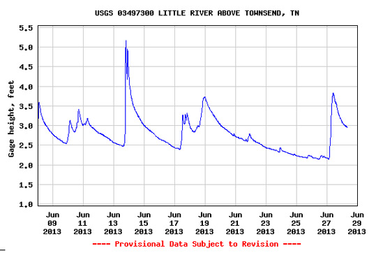 USGS Flow Gauge for Little River in Townsend, June 28, 2013.