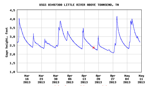 USGS Flow Gauge Graph at Little River for the past 60 days.