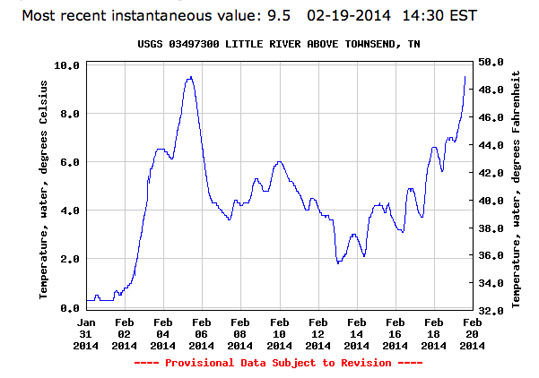 USGS chart showing water temperature in Little River February 2014.