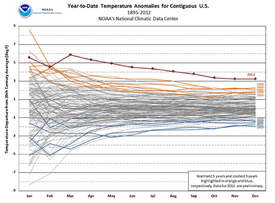 NOAA Temperature Chart for Contiguous United States Since 1895 through 2012
