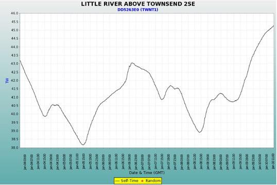 Water Temperature Graph Little River 01/10/13